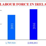 THE LABOUR FORCE IN IRELAND: HOW MANY FOREIGNERS WORK HERE?